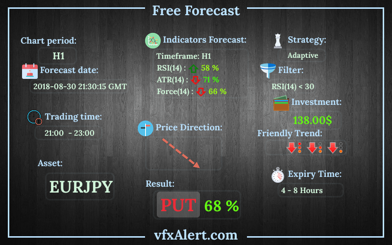 Free binary options signals review