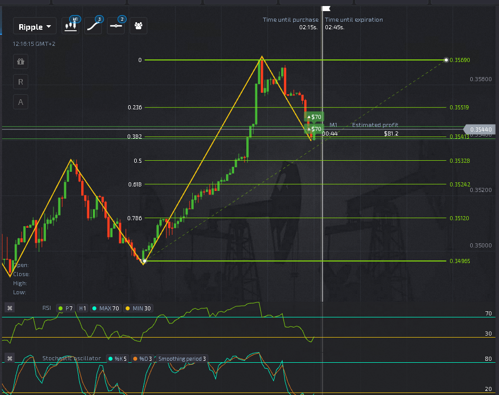 Binary Options Price Action PDF